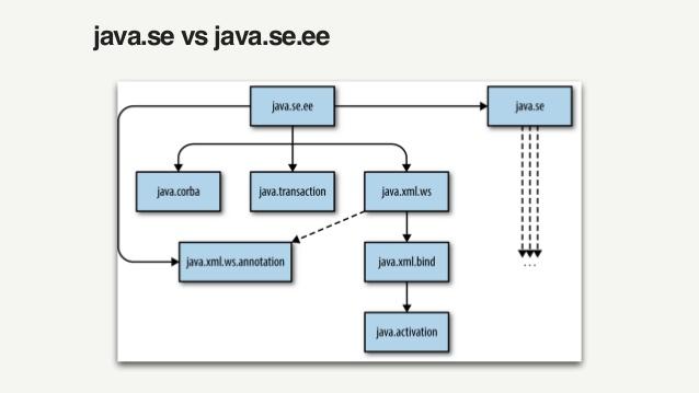 Módulos Java EE (Paul Bakker)